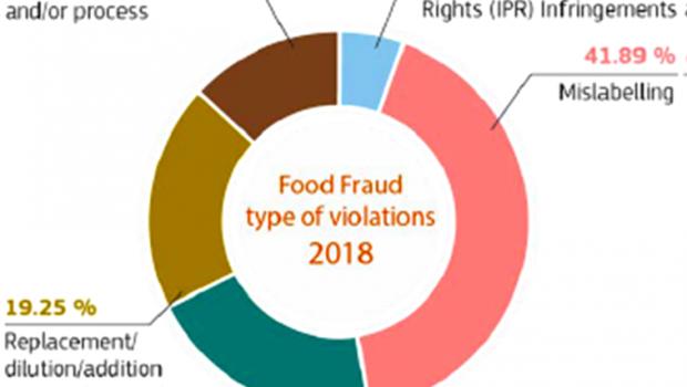 Frodi alimentari: il report 2018 della DG SANTE – Direzione generale della salute e della sicurezza alimentare